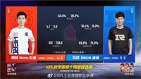 王者荣耀KPL职业联赛第十周最佳选手:西部Hero战队久诚、东部RNG.M战队虔诚