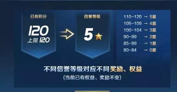 王者荣耀S15赛季:重开规则优化,信誉系统皮肤将延迟上线!