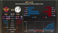 MSI季中赛小组赛IG不敌SKT遗憾收官 网友表示输了正好找问题