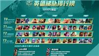 王者荣耀官方公布韩国赛区主流打法 与KPL赛区有明显差异