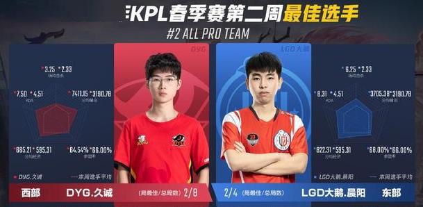 王者荣耀KPL第二周最佳阵容及选手公布:久诚晨阳都在榜单中