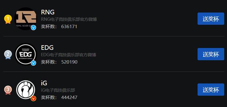 微博战队势力排行榜:RNG第一EDG第二iG第三