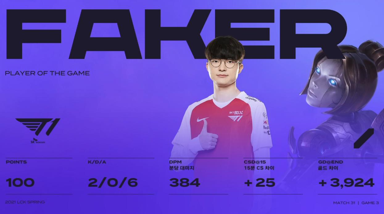 Faker成为LCK赛区首位600场选手,解锁三大成就