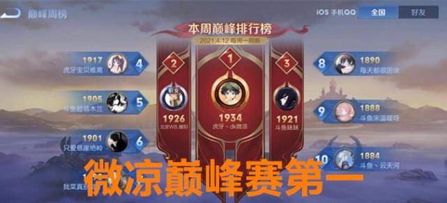 王者荣耀国服第一,微凉夺得巅峰赛榜首