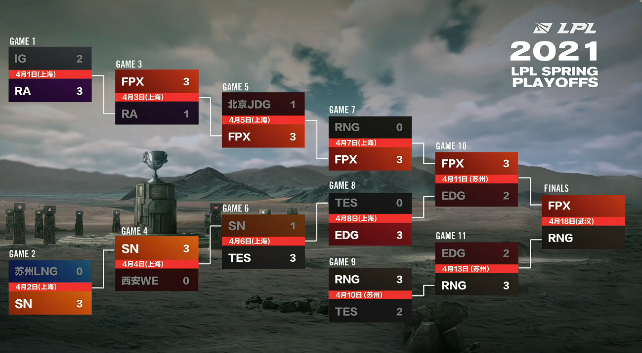 双败赛制下,FPX成唯一被拉下马的胜者组冠军