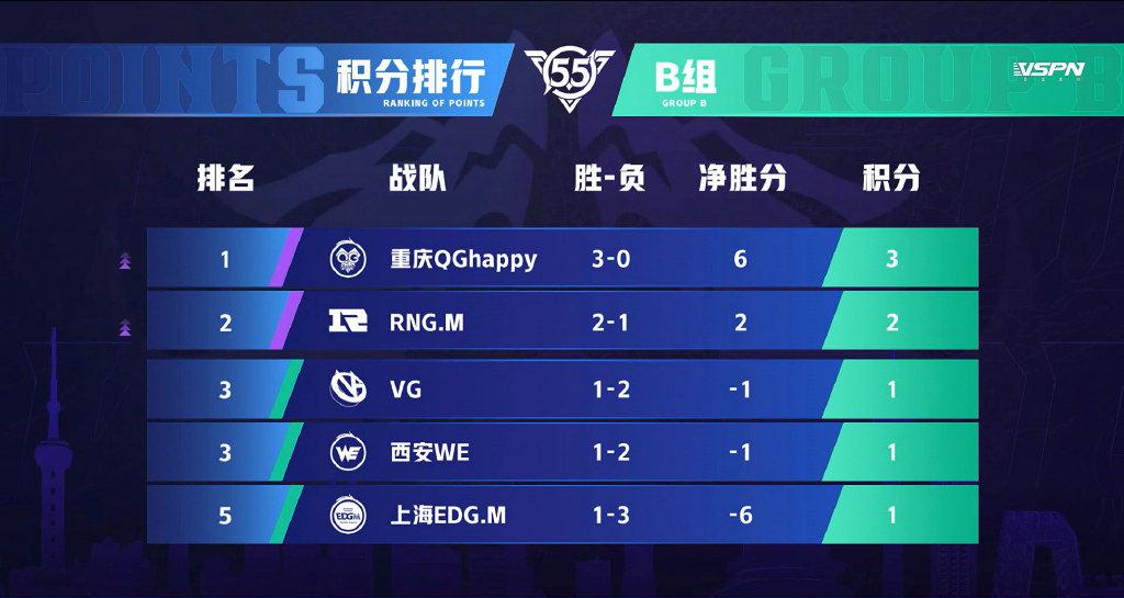 王者荣耀KPL决胜关头,VG和WE败北淘汰,WB能否留下呢?