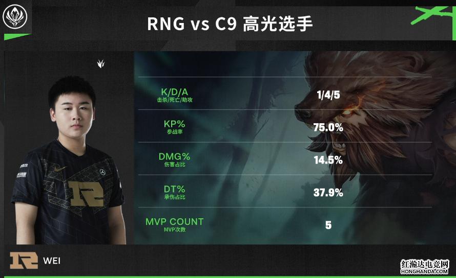 RNG成功战胜C9,凭借着偷家赢下了比赛