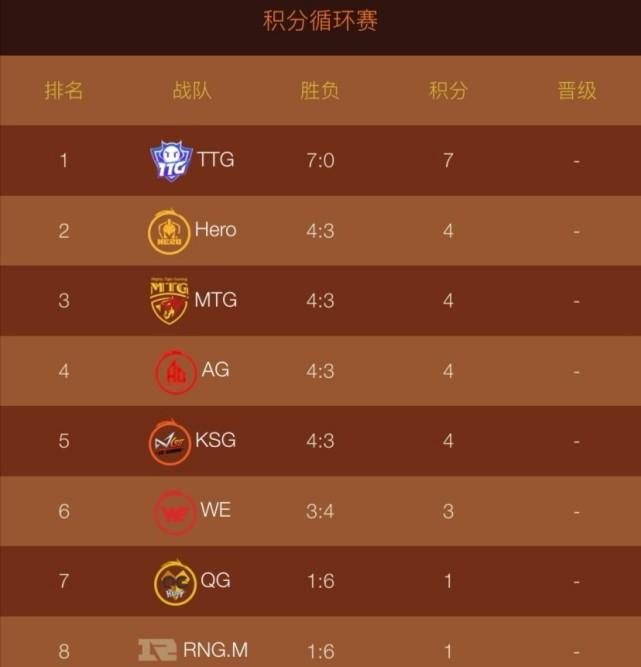 广州TTG全胜战绩,位列虎牙雷霆杯小组赛第一