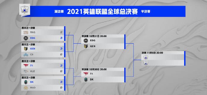 EDG与GEN将在10月31日迎来半决赛收官之战