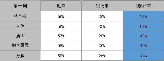 王者荣耀KPL:猪八戒被BAN率仍高达79%!稳居被BAN英雄榜首
