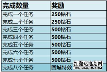 王者荣耀S17赛季排位段位钻石奖励领取攻略