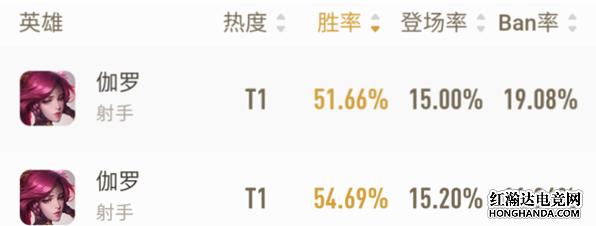 王者荣耀S18胜率第一狂暴伽罗出装打法