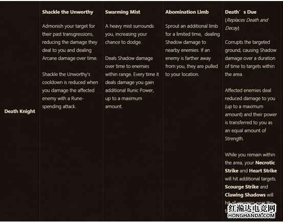 魔兽世界8.0死亡骑士天赋图片