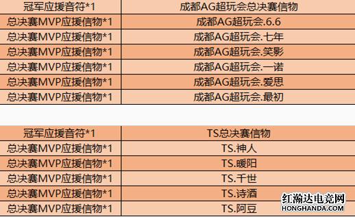 王者荣耀KPL总决赛MVP应援信物兑换推荐
