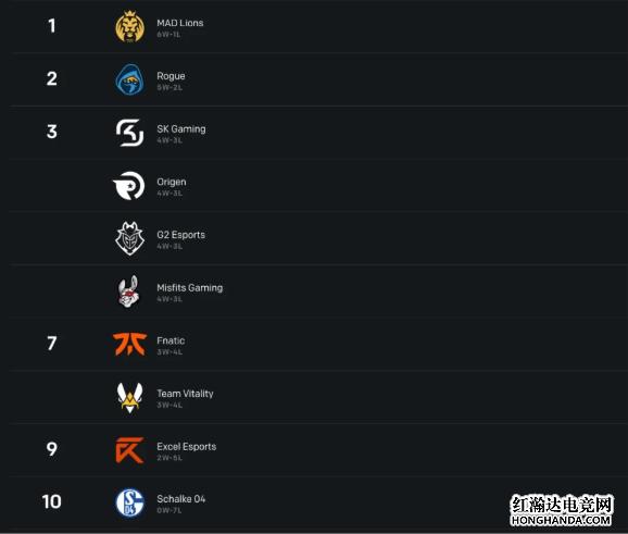 LEC欧洲赛区积分榜
