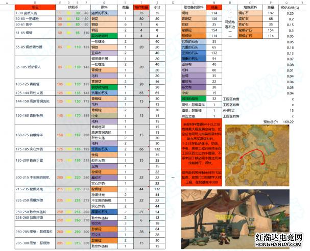 魔兽世界怀旧服工程冲级攻略:如何快速提升工程点数?