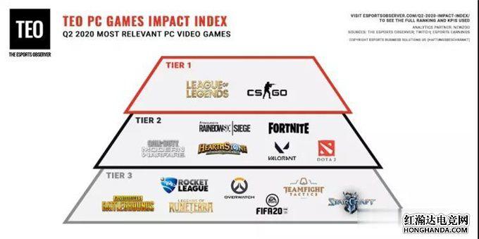2020年PC游戏影响力排行榜公布 LOL手游发推表示将放出重要消息